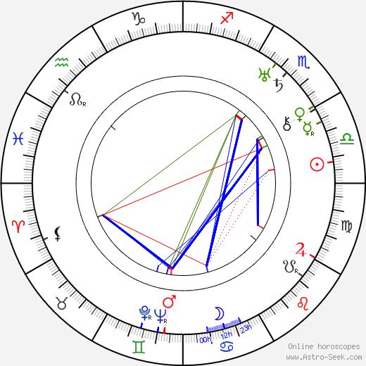 Patterson McNutt birth chart, Patterson McNutt astro natal horoscope, astrology