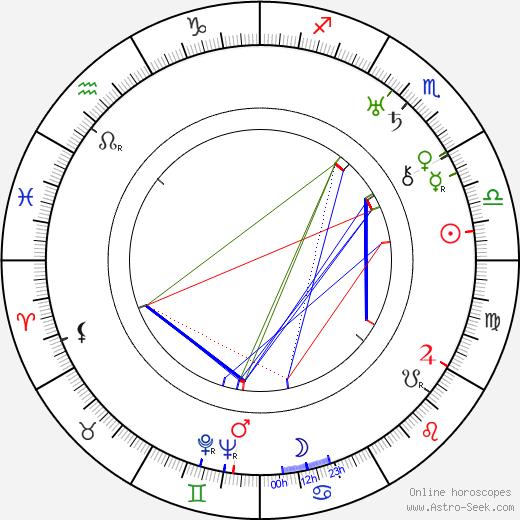 Ralph Forbes tema natale, oroscopo, Ralph Forbes oroscopi gratuiti, astrologia