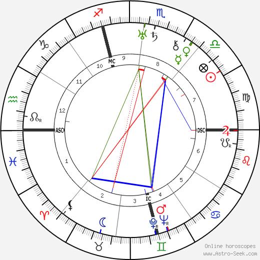 Алессандро Пертини Sandro Pertini день рождения гороскоп, Sandro Pertini Натальная карта онлайн