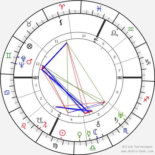 Ugo Spirito tema natale, oroscopo, Ugo Spirito oroscopi gratuiti, astrologia
