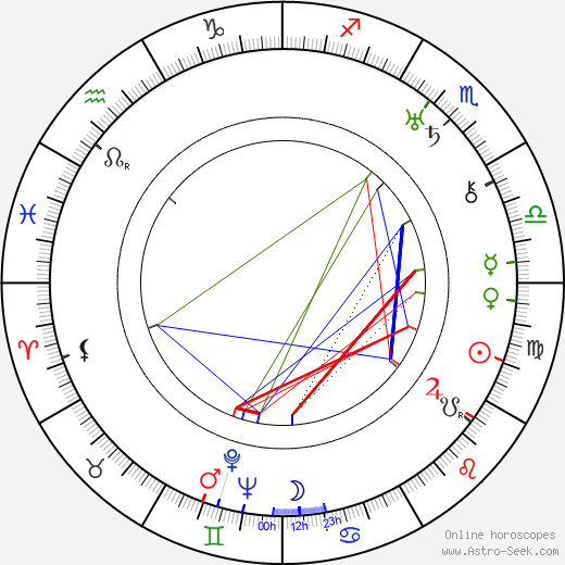 Walter Summers birth chart, Walter Summers astro natal horoscope, astrology
