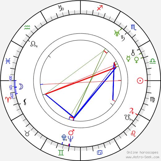 Zdeněk Štěpánek astro natal birth chart, Zdeněk Štěpánek horoscope, astrology