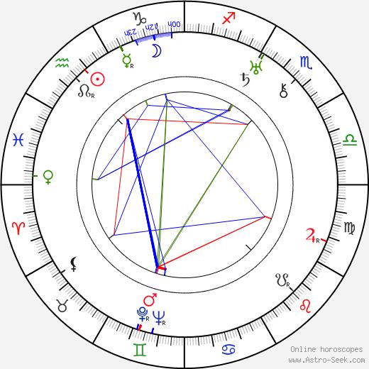 Adorján Stella день рождения гороскоп, Adorján Stella Натальная карта онлайн