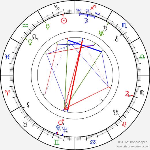 Alois Peterka tema natale, oroscopo, Alois Peterka oroscopi gratuiti, astrologia