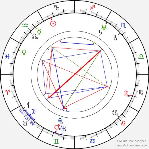 Arthur Ripley astro natal birth chart, Arthur Ripley horoscope, astrology