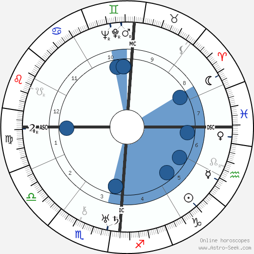 Arturo Bragaglia wikipedia, horoscope, astrology, instagram