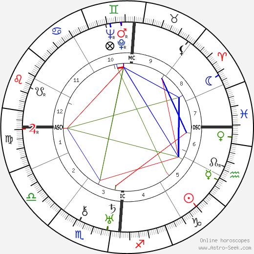 Arturo Bragaglia день рождения гороскоп, Arturo Bragaglia Натальная карта онлайн