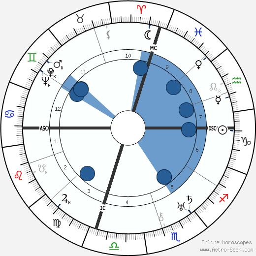 Chancey D. King wikipedia, horoscope, astrology, instagram