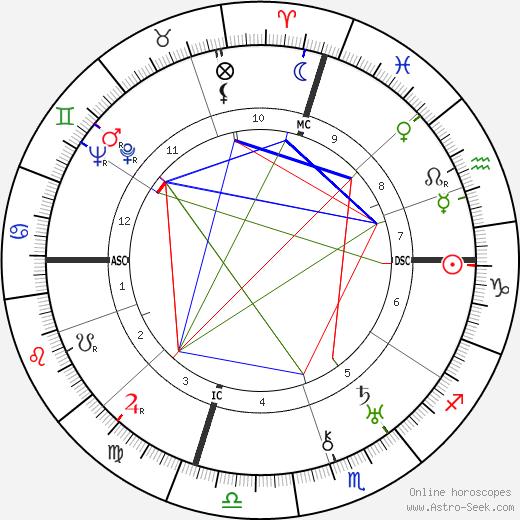 Chancey D. King день рождения гороскоп, Chancey D. King Натальная карта онлайн