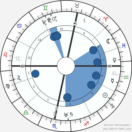 Dennis Wheatley wikipedia, horoscope, astrology, instagram