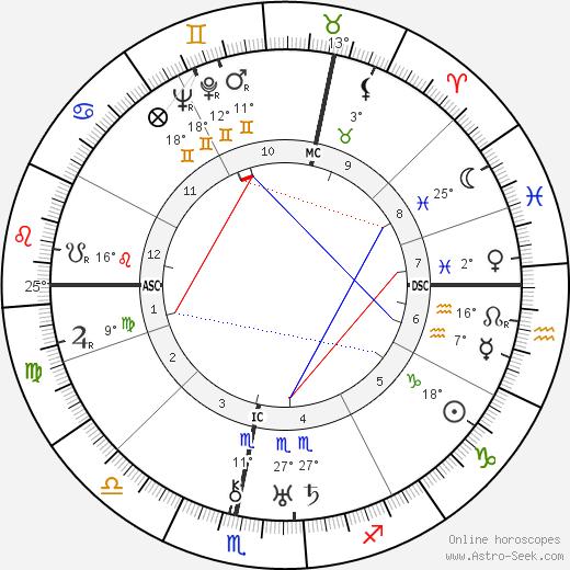 Dennis Wheatley birth chart, biography, wikipedia 2019, 2020
