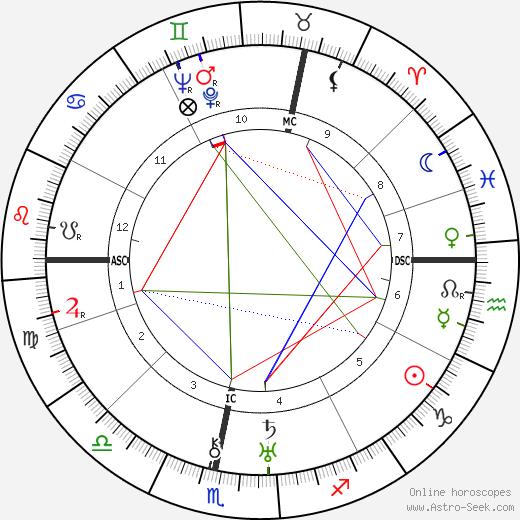 Dennis Wheatley astro natal birth chart, Dennis Wheatley horoscope, astrology