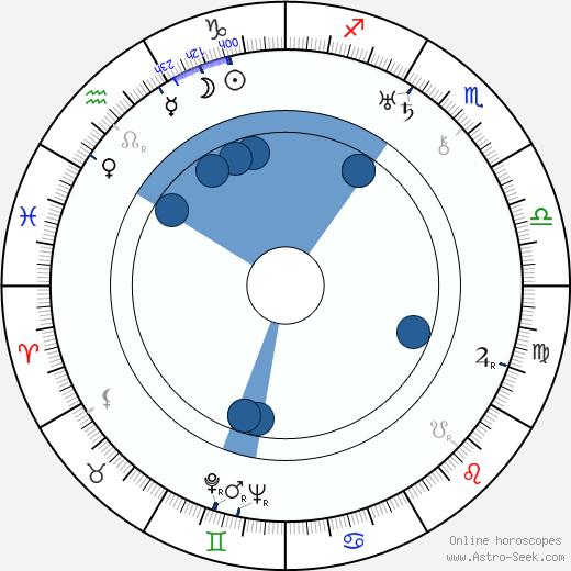 Dorothy Arzner wikipedia, horoscope, astrology, instagram