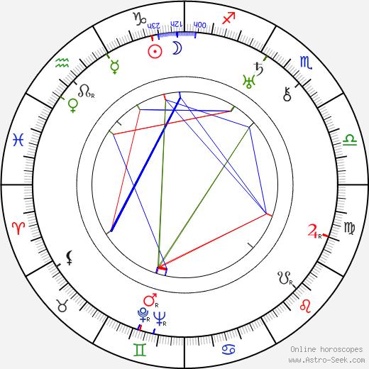 Falkland L. Cary tema natale, oroscopo, Falkland L. Cary oroscopi gratuiti, astrologia