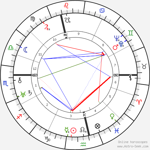 Fernand Ledoux tema natale, oroscopo, Fernand Ledoux oroscopi gratuiti, astrologia