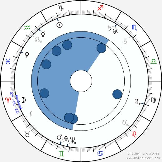 J. P. McEvoy wikipedia, horoscope, astrology, instagram