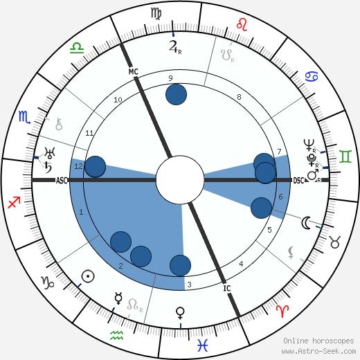 Jean Sarment wikipedia, horoscope, astrology, instagram