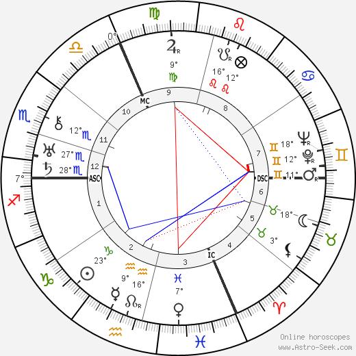 Jean Sarment birth chart, biography, wikipedia 2017, 2018