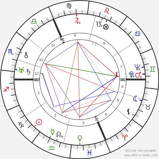 Jean Sarment astro natal birth chart, Jean Sarment horoscope, astrology