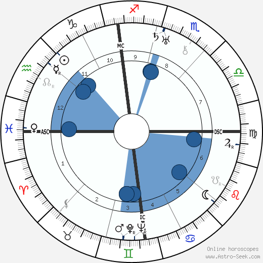 Károly Kerényi wikipedia, horoscope, astrology, instagram