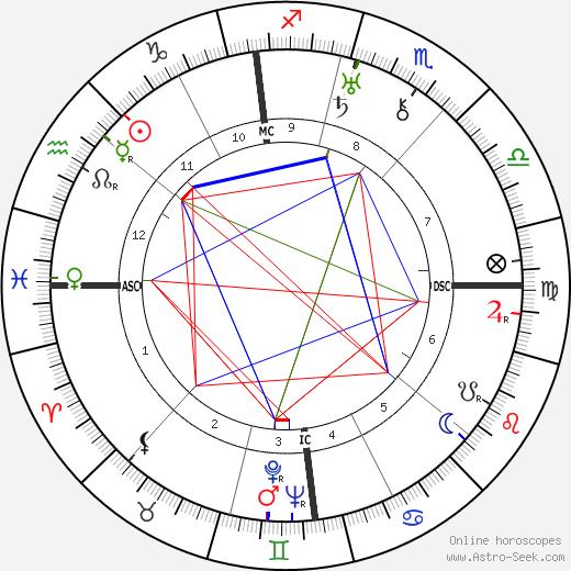Károly Kerényi astro natal birth chart, Károly Kerényi horoscope, astrology