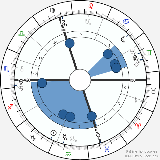 Marcel Petiot horoscope, astrology, sign, zodiac, date of birth, instagram