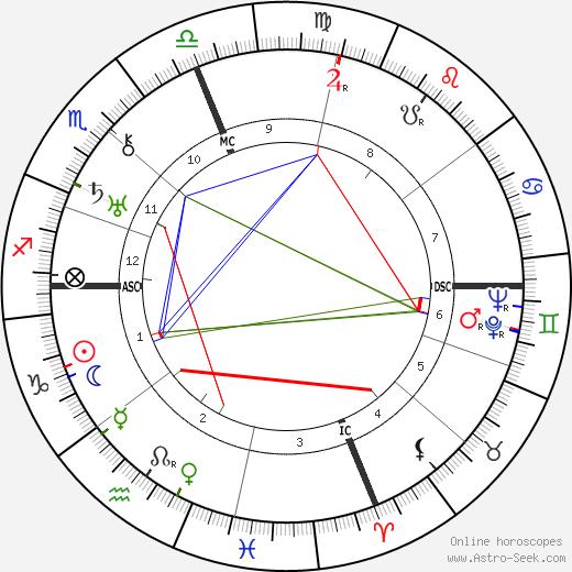 Мэрион Дэвис Marion Davies день рождения гороскоп, Marion Davies Натальная карта онлайн