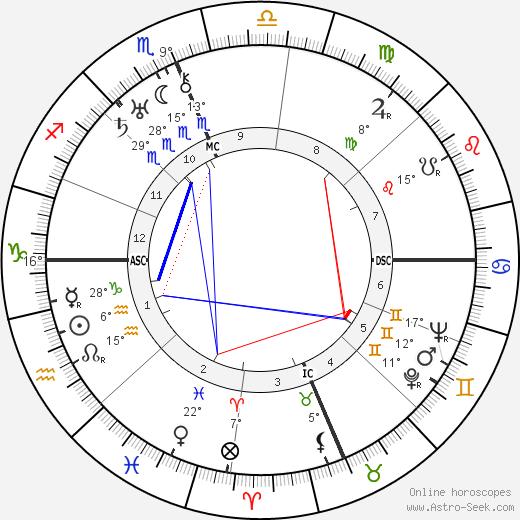 Maude Champion birth chart, biography, wikipedia 2019, 2020