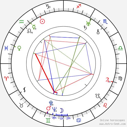 Milada Želenská день рождения гороскоп, Milada Želenská Натальная карта онлайн