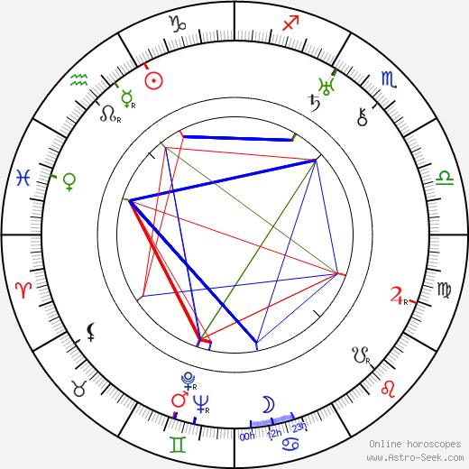 Нильс Астер Nils Asther день рождения гороскоп, Nils Asther Натальная карта онлайн