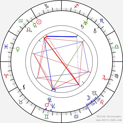 Пааво Талвела Paavo Talvela день рождения гороскоп, Paavo Talvela Натальная карта онлайн