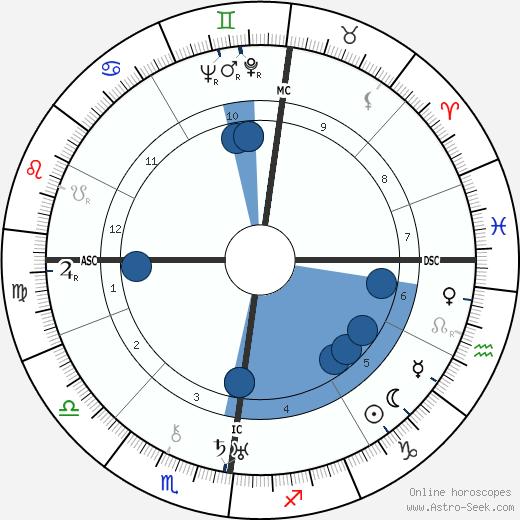 Pola Negri wikipedia, horoscope, astrology, instagram
