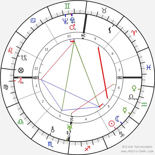 Пола Негри Pola Negri день рождения гороскоп, Pola Negri Натальная карта онлайн