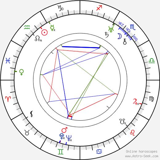 Richard C. Kahn tema natale, oroscopo, Richard C. Kahn oroscopi gratuiti, astrologia