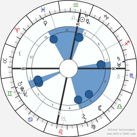 Subhas Chandra Bose Birth Chart Horoscope Date Of Birth Astro