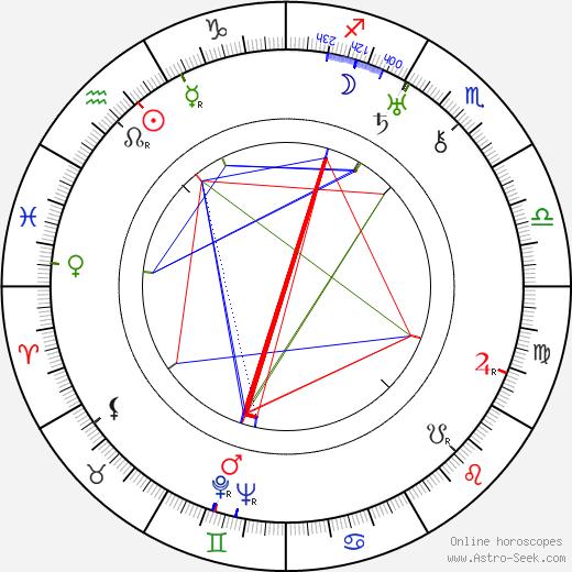 Valentin Katayev tema natale, oroscopo, Valentin Katayev oroscopi gratuiti, astrologia