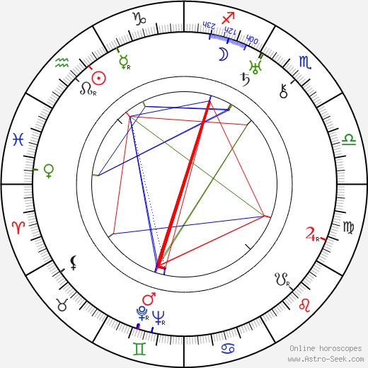 Yrjö Leino birth chart, Yrjö Leino astro natal horoscope, astrology