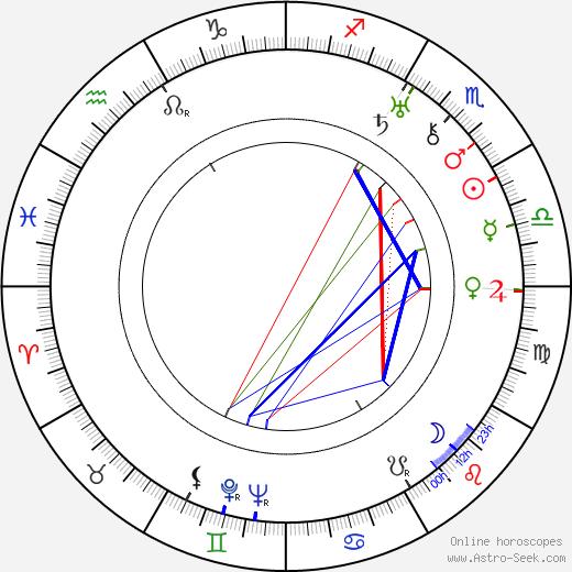 Adolph Deutsch tema natale, oroscopo, Adolph Deutsch oroscopi gratuiti, astrologia