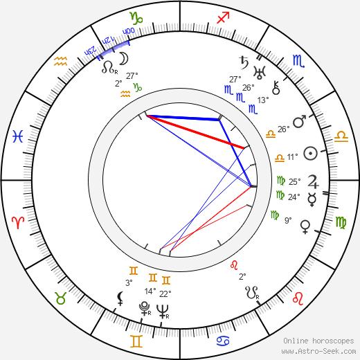 Aleksandra Khokhlova birth chart, biography, wikipedia 2019, 2020