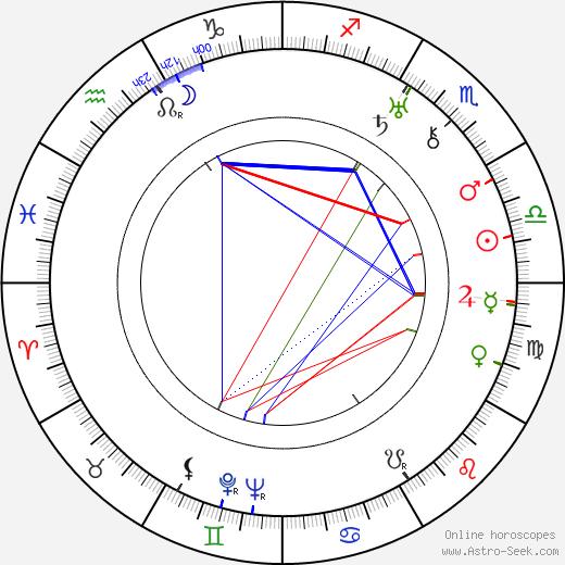 Aleksandra Khokhlova astro natal birth chart, Aleksandra Khokhlova horoscope, astrology