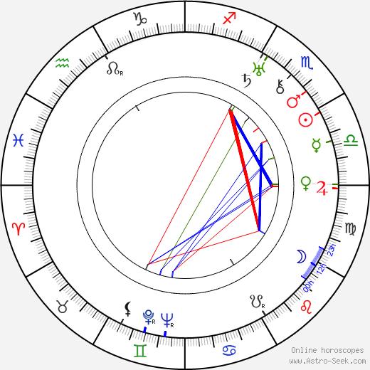 Antonín Lebeda день рождения гороскоп, Antonín Lebeda Натальная карта онлайн