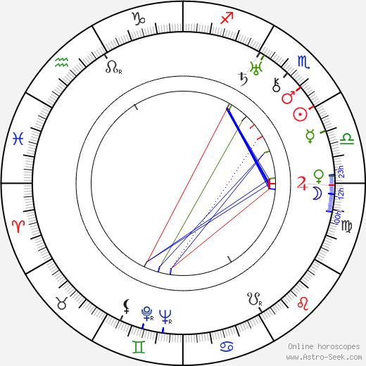 Bartoš Vlček astro natal birth chart, Bartoš Vlček horoscope, astrology