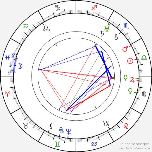 Boris Borozanov день рождения гороскоп, Boris Borozanov Натальная карта онлайн