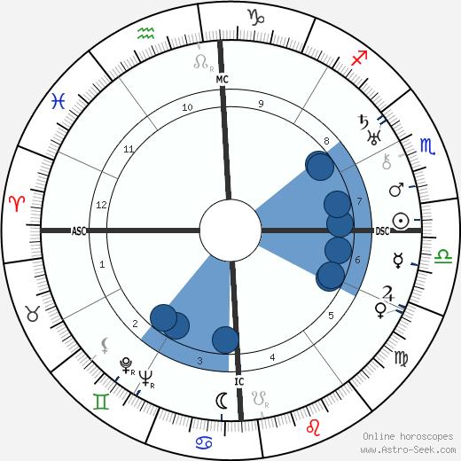 Captain Charles Ulm wikipedia, horoscope, astrology, instagram