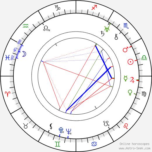Carl Junghans день рождения гороскоп, Carl Junghans Натальная карта онлайн