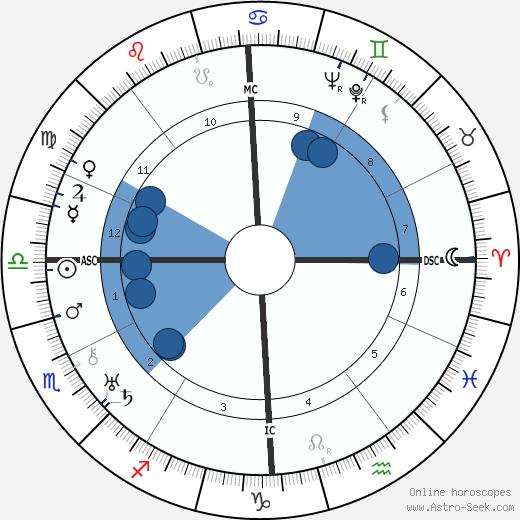 Edith Randall wikipedia, horoscope, astrology, instagram