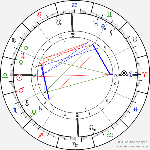 Edith Randall tema natale, oroscopo, Edith Randall oroscopi gratuiti, astrologia