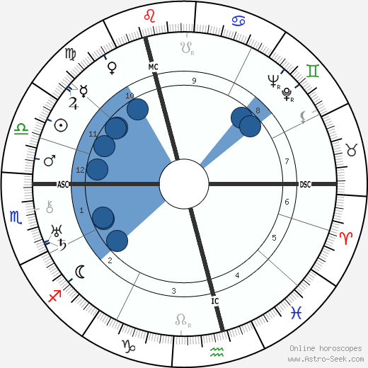 Isaac Wolfson wikipedia, horoscope, astrology, instagram