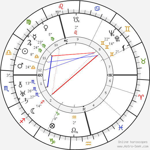 Isaac Wolfson birth chart, biography, wikipedia 2019, 2020