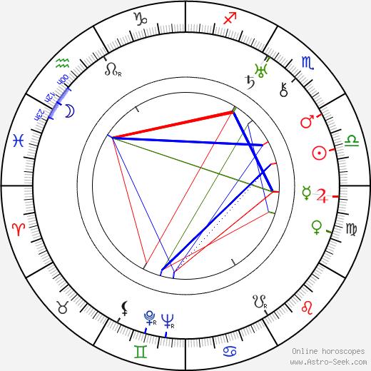 Jerome Cowan день рождения гороскоп, Jerome Cowan Натальная карта онлайн